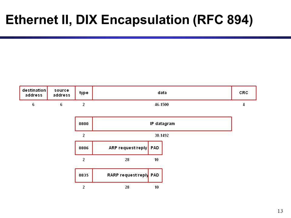 13 Ethernet II, DIX Encapsulation (RFC 894)