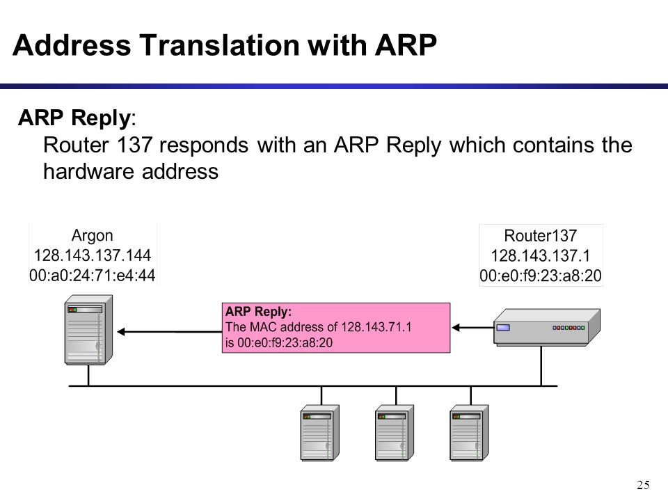 25 Address Translation with ARP ARP Reply: Router 137 responds with an ARP Reply which contains the hardware address