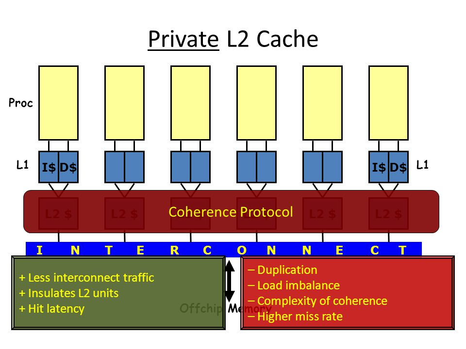 Private L2 Cache I$D$I$D$ L2 $ I NT ER CO NN EC T Coherence Protocol Offchip Memory + Less interconnect traffic + Insulates L2 units + Hit latency – Duplication – Load imbalance – Complexity of coherence – Higher miss rate L1 Proc