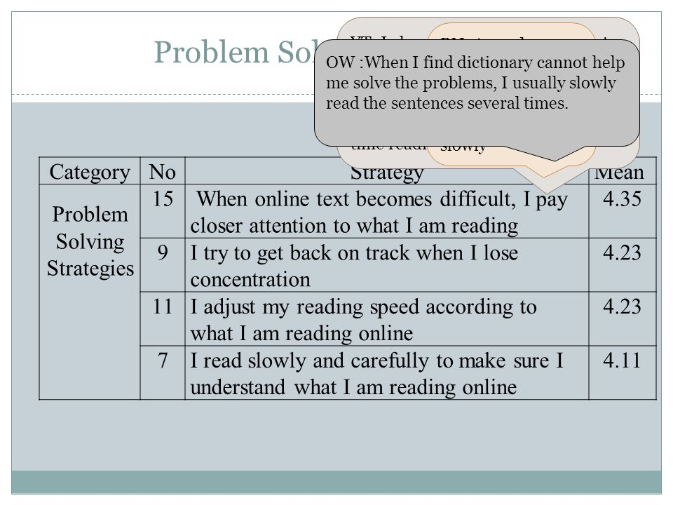 Problem Solving Strategies CategoryNoStrategyMean Problem Solving Strategies 15 When online text becomes difficult, I pay closer attention to what I am reading 4.35 9I try to get back on track when I lose concentration 4.23 11I adjust my reading speed according to what I am reading online 4.23 7I read slowly and carefully to make sure I understand what I am reading online 4.11 YT: I always reads the Chinese text more than once.