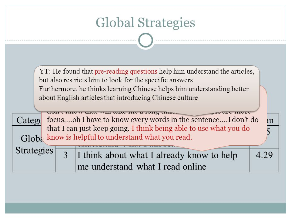 Global Strategies CategoryNoStrategyMean Global Strategies 18 I use context clues to help me better understand what I am reading online 4.5 3I think about what I already know to help me understand what I read online 4.29 DN:I tend to jump over a lot of words that I don't know.