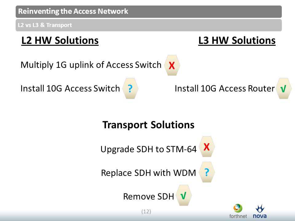 Reinventing the Access Network L2 vs L3 & Transport (12) L2 HW Solutions L3 HW Solutions Multiply 1G uplink of Access Switch Install 10G Access Switch Install 10G Access Router Transport Solutions Upgrade SDH to STM-64 Replace SDH with WDM Remove SDH √ √ X .