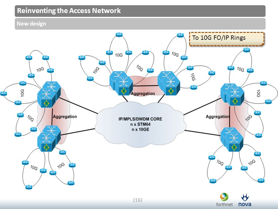Reinventing the Access Network New design (16) To 10G FO/IP Rings