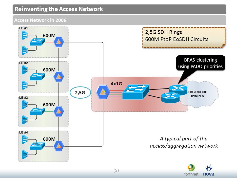 Reinventing the Access Network Access Network in 2006 (5)(5) 2,5G SDH Rings 600M PtoP EoSDH Circuits 2,5G SDH Rings 600M PtoP EoSDH Circuits 2,5G 4x1G 600M A typical part of the access/aggregation network BRAS clustering using PADO priorities