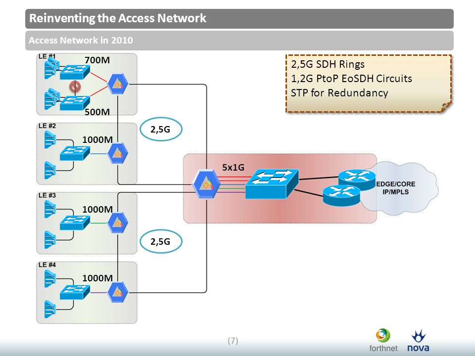 Reinventing the Access Network Access Network in 2010 (7)(7) 2,5G 700M 1000M 2,5G 5x1G 500M 2,5G SDH Rings 1,2G PtoP EoSDH Circuits STP for Redundancy 2,5G SDH Rings 1,2G PtoP EoSDH Circuits STP for Redundancy