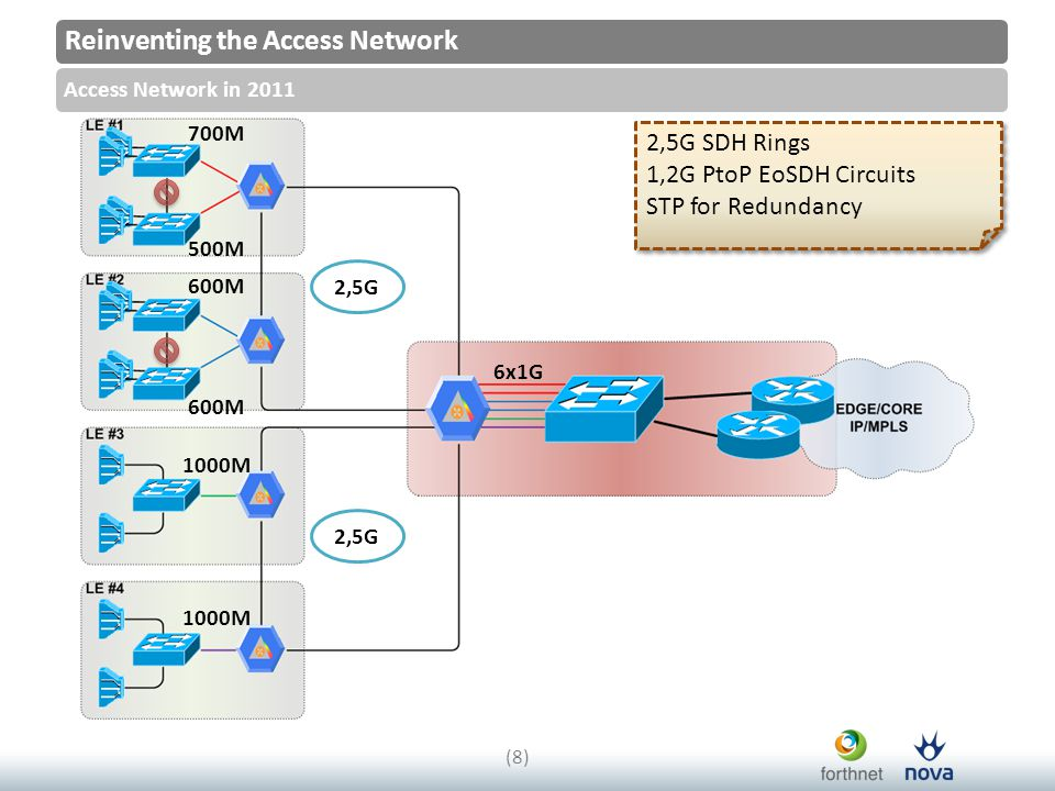 Reinventing the Access Network Access Network in 2011 (8)(8) 2,5G 700M 600M 1000M 2,5G 6x1G 500M 600M 2,5G SDH Rings 1,2G PtoP EoSDH Circuits STP for Redundancy 2,5G SDH Rings 1,2G PtoP EoSDH Circuits STP for Redundancy