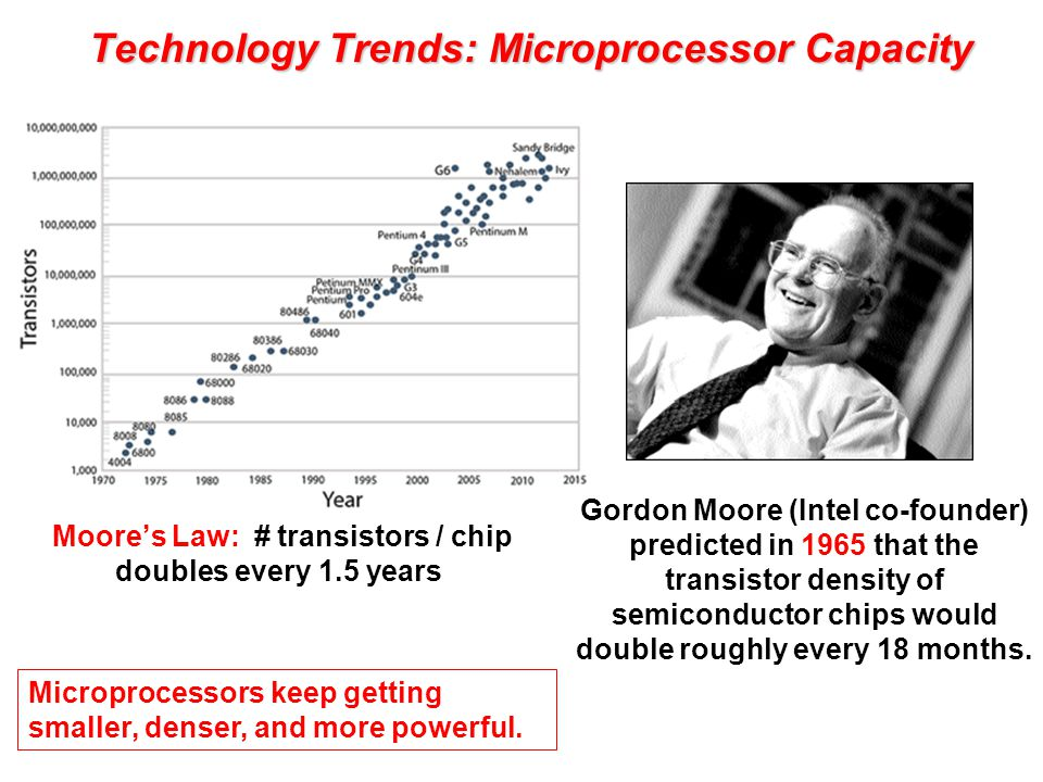Technology Trends: Microprocessor Capacity Moore's Law: # transistors / chip doubles every 1.5 years Microprocessors keep getting smaller, denser, and more powerful.
