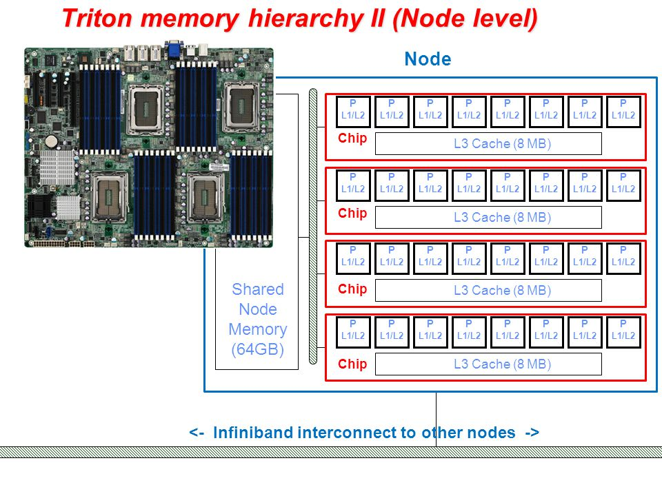 Triton memory hierarchy II (Node level) Shared Node Memory (64GB) Node L3 Cache (8 MB) P L1/L2 L3 Cache (8 MB) P L1/L2 L3 Cache (8 MB) P L1/L2 L3 Cache (8 MB) P L1/L2 Chip