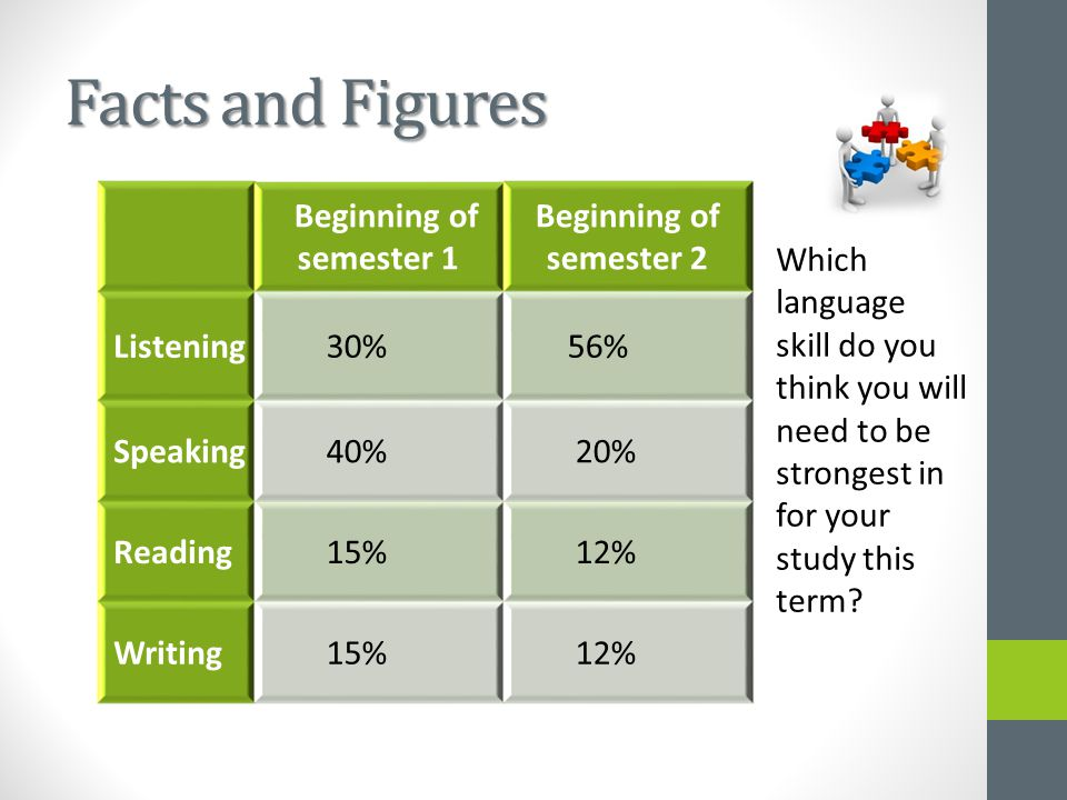 Facts and Figures Beginning of semester 1 Beginning of semester 2 Listening 30% 56% Speaking 40% 20% Reading 15% 12% Writing 15% 12% Which language skill do you think you will need to be strongest in for your study this term