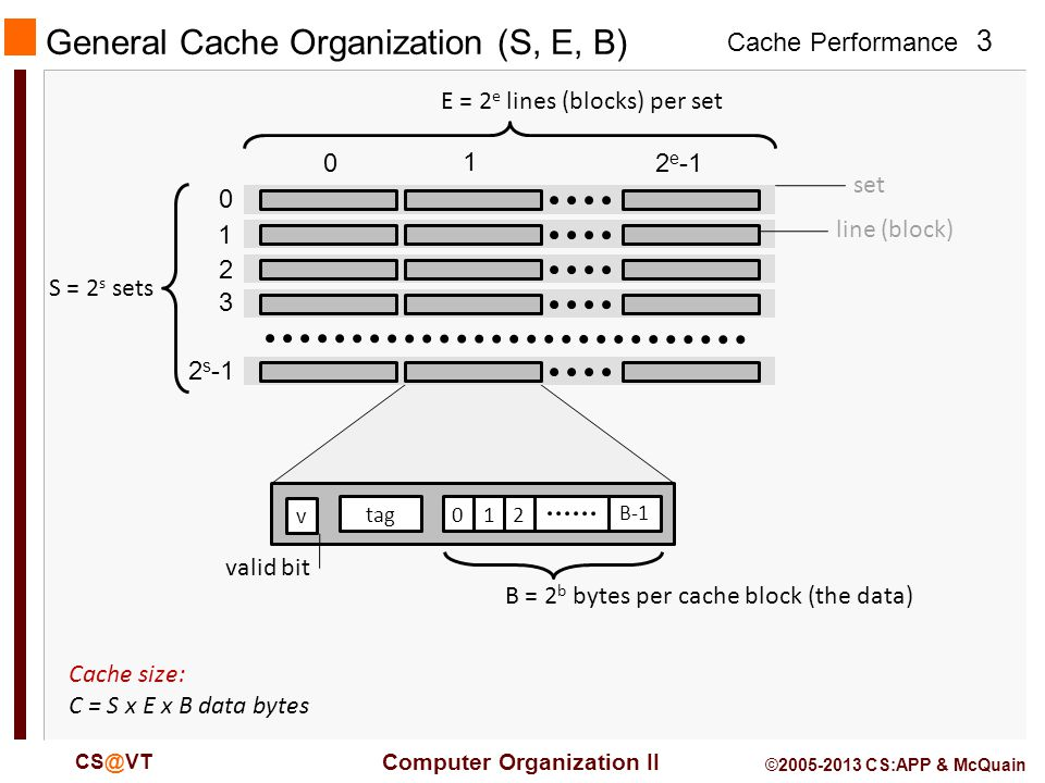 Cache Performance 3 Computer Organization II CS@VT ©2005-2013 CS:APP & McQuain General Cache Organization (S, E, B) E = 2 e lines (blocks) per set S = 2 s sets set line (block) Cache size: C = S x E x B data bytes 012 B-1 tag v B = 2 b bytes per cache block (the data) valid bit 0 1 2 3 2 s -1 0 1 2 e -1