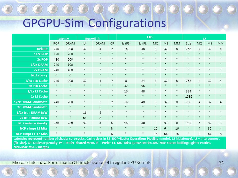 GPGPU-Sim Configurations Microarchitectural Performance Characterization of Irregular GPU Kernels 25 LatencyBus width L1D L2 ROPDRAMIctDRAMCPSz (PS)Sz (PL)MQMSMMSizeMQMSMM Default240200324Y164883287684324 1/2x ROP120200 2x ROP480200 1/2x DRAM240100 2x DRAM240400 No Latency00 1/2x L1D Cache240200324Y82483287684324 2x L1D Cache 3296 1/2x L2 Cache 1648 384 2x L2 Cache 1536 1/2x DRAM Bandwidth240200 2Y164883287684324 2x DRAM Bandwidth 8 1/2x Ict + DRAM B/W 162 2x Ict + DRAM B/W 648 No Coalesce Penalty240200324N164883287684324 NCP + Impr L1 Miss N 166416 4324 NCP +Impr L1+L2 Miss N 166416 8648 Latencies represent number of shader core cycles.