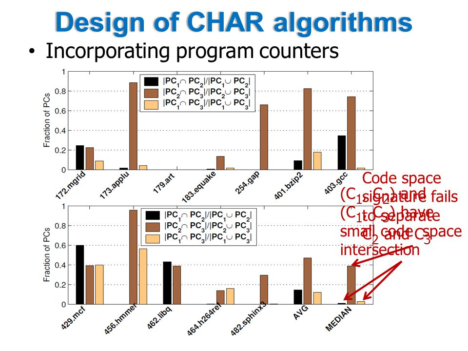 Design of CHAR algorithmsDesign of CHAR algorithms Incorporating program counters (C 1, C 2 ) and (C 1, C 3 ) have small code space intersection Code space signature fails to separate C 2 and C 3