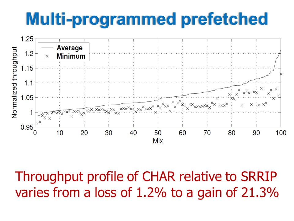 Multi-programmed prefetchedMulti-programmed prefetched Throughput profile of CHAR relative to SRRIP varies from a loss of 1.2% to a gain of 21.3%