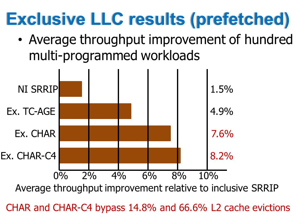 Exclusive LLC results (prefetched)Exclusive LLC results (prefetched) Average throughput improvement of hundred multi-programmed workloads 0%2%4%6%8%10% NI SRRIP Ex.