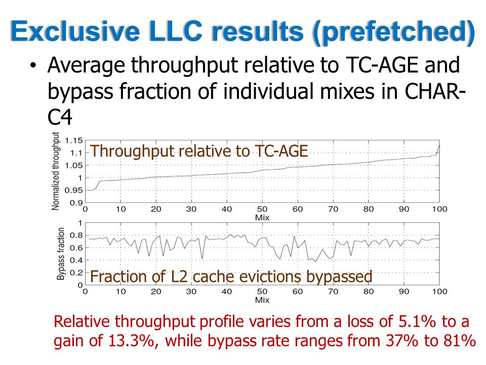 Exclusive LLC results (prefetched)Exclusive LLC results (prefetched) Average throughput relative to TC-AGE and bypass fraction of individual mixes in CHAR- C4 Throughput relative to TC-AGE Fraction of L2 cache evictions bypassed Relative throughput profile varies from a loss of 5.1% to a gain of 13.3%, while bypass rate ranges from 37% to 81%