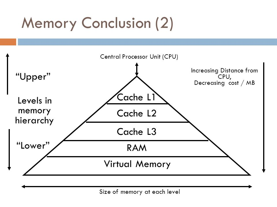 Memory Conclusion (2) Levels in memory hierarchy Central Processor Unit (CPU) Size of memory at each level Cache L1 Cache L2 Virtual Memory Increasing Distance from CPU, Decreasing cost / MB Upper Lower Cache L3 RAM