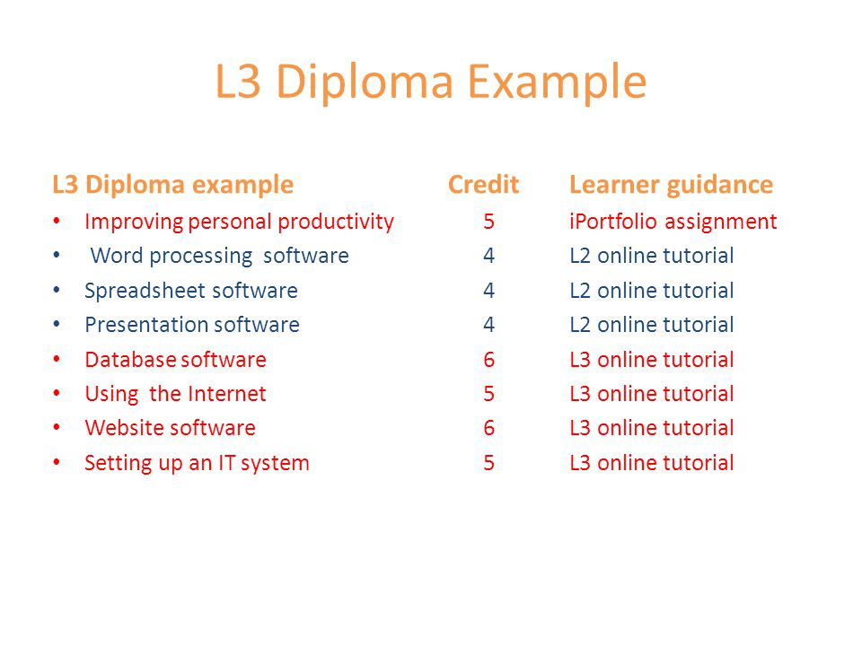 L3 Diploma Example L3 Diploma example CreditLearner guidance Improving personal productivity 5 iPortfolio assignment Word processing software 4L2 online tutorial Spreadsheet software 4L2 online tutorial Presentation software 4 L2 online tutorial Database software 6L3 online tutorial Using the Internet5L3 online tutorial Website software 6L3 online tutorial Setting up an IT system5L3 online tutorial