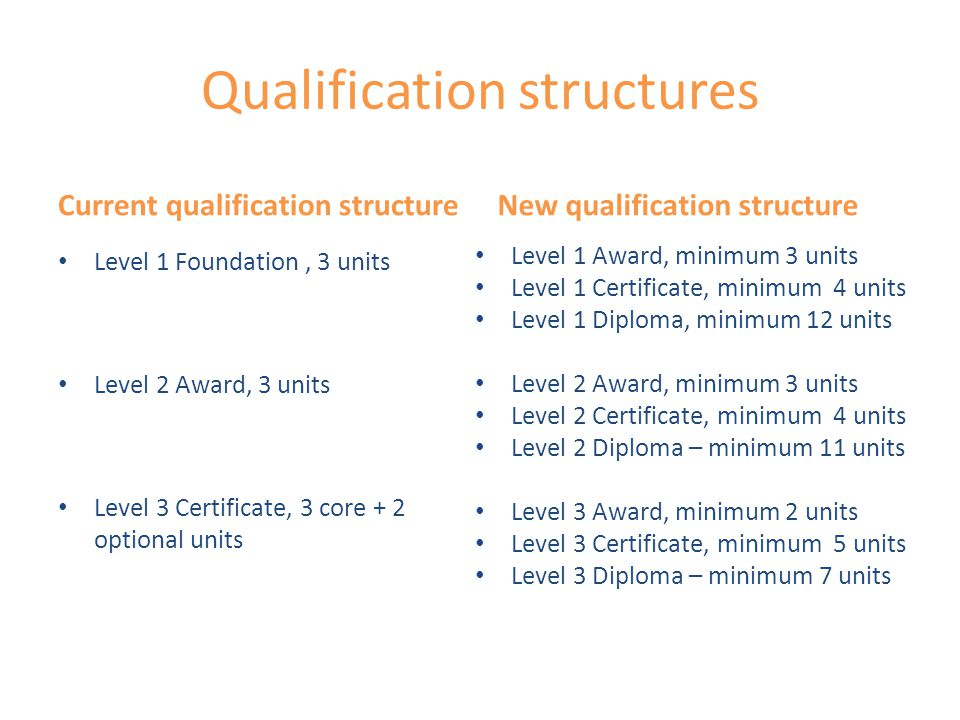 Qualification structures Current qualification structure Level 1 Foundation, 3 units Level 2 Award, 3 units Level 3 Certificate, 3 core + 2 optional units New qualification structure Level 1 Award, minimum 3 units Level 1 Certificate, minimum 4 units Level 1 Diploma, minimum 12 units Level 2 Award, minimum 3 units Level 2 Certificate, minimum 4 units Level 2 Diploma – minimum 11 units Level 3 Award, minimum 2 units Level 3 Certificate, minimum 5 units Level 3 Diploma – minimum 7 units