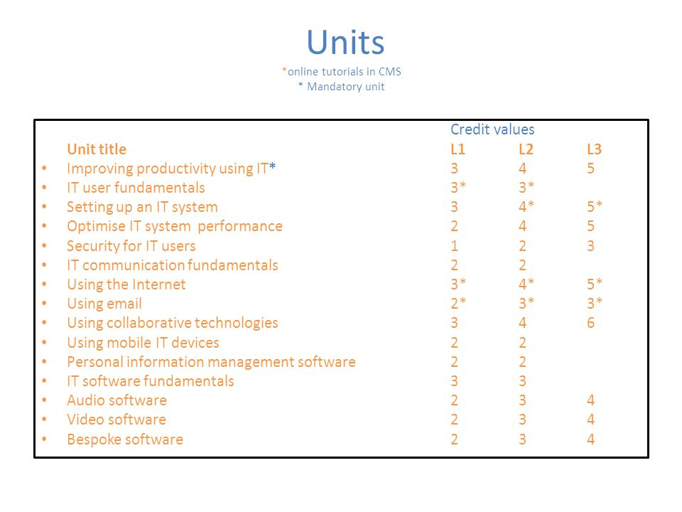 Units *online tutorials in CMS * Mandatory unit Credit values Unit titleL1L2L3 Improving productivity using IT*345 IT user fundamentals3*3* Setting up an IT system34*5* Optimise IT system performance245 Security for IT users123 IT communication fundamentals22 Using the Internet3*4*5* Using email2*3*3* Using collaborative technologies346 Using mobile IT devices22 Personal information management software22 IT software fundamentals33 Audio software234 Video software234 Bespoke software234