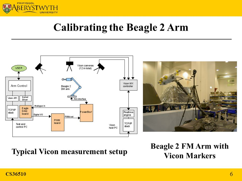 Calibrating the Beagle 2 Arm Typical Vicon measurement setup Beagle 2 FM Arm with Vicon Markers CS36510 6