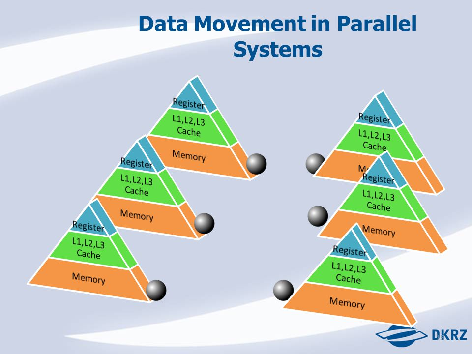 15 Data Movement in Parallel Systems