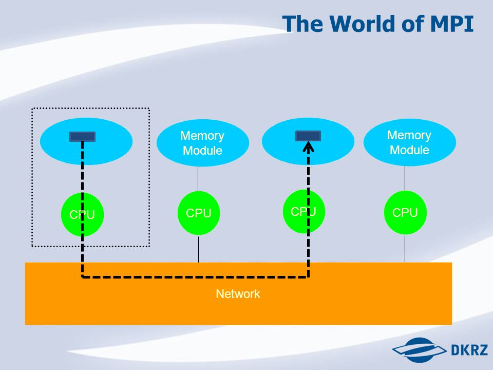 The World of MPI Network CPU Memory Module CPU Memory Module CPU