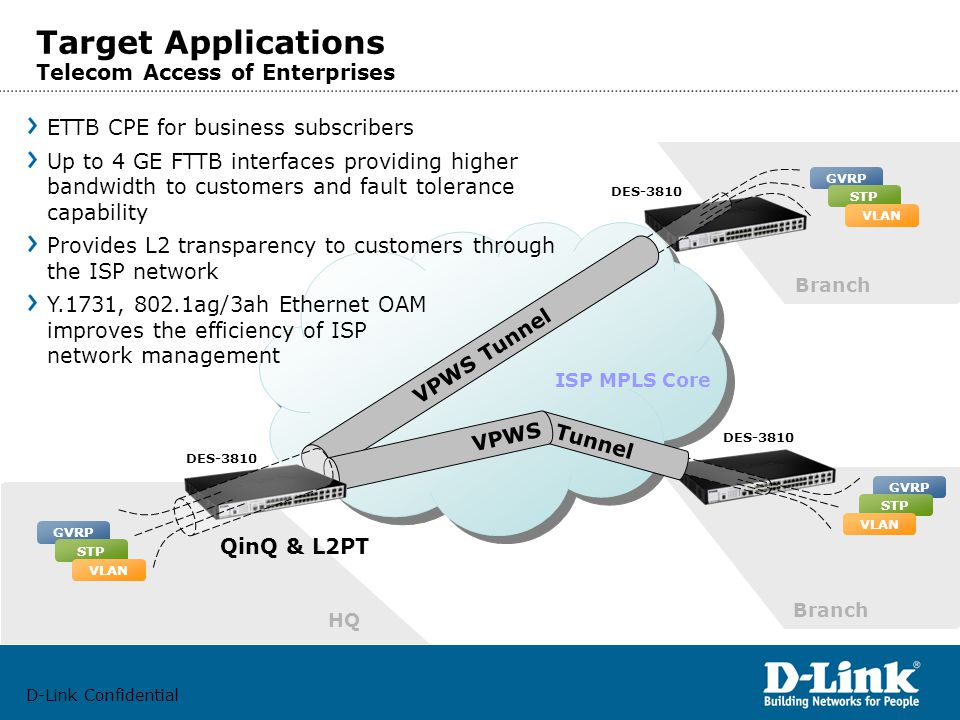 D-Link Confidential Target Applications Telecom Access of Enterprises VPWS Tunnel Tunnel VPWS ISP MPLS Core DES-3810 HQ Branch GVRP STP VLAN QinQ & L2PT GVRP STP VLAN GVRP STP VLAN ETTB CPE for business subscribers Up to 4 GE FTTB interfaces providing higher bandwidth to customers and fault tolerance capability Provides L2 transparency to customers through the ISP network Y.1731, 802.1ag/3ah Ethernet OAM improves the efficiency of ISP network management