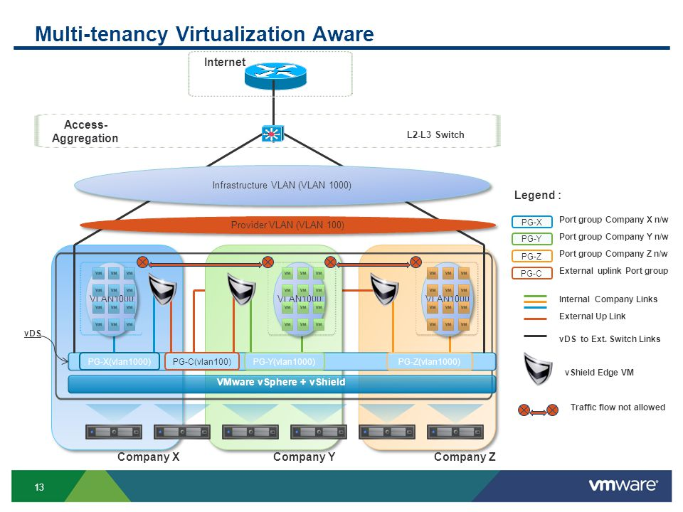 13 Multi-tenancy Virtualization Aware Company ZCompany YCompany X Access- Aggregation Internet L2-L3 Switch VMware vSphere + vShield PG-X(vlan1000)PG-Y(vlan1000)PG-Z(vlan1000) PG-Z PG-X Port group Company X n/w PG-Y Port group Company Y n/w Port group Company Z n/w Legend : PG-C External uplink Port group PG-C(vlan100) Internal Company Links External Up Link Infrastructure VLAN (VLAN 1000) VLAN1000 vShield Edge VM Provider VLAN (VLAN 100) vDS to Ext.
