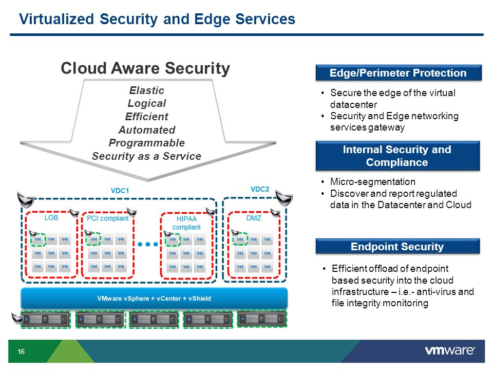 16 Virtualized Security and Edge Services Internal Security and Compliance Endpoint Security Edge/Perimeter Protection Elastic Logical Efficient Automated Programmable Security as a Service Cloud Aware Security Micro-segmentation Discover and report regulated data in the Datacenter and Cloud Secure the edge of the virtual datacenter Security and Edge networking services gateway Efficient offload of endpoint based security into the cloud infrastructure – i.e.- anti-virus and file integrity monitoring