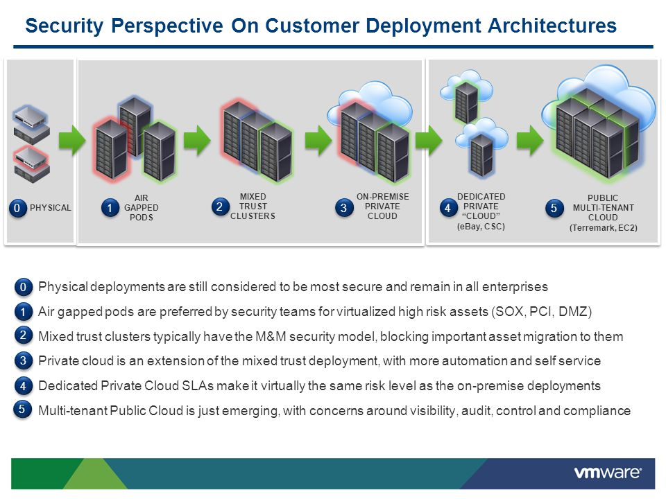 Security Perspective On Customer Deployment Architectures Physical deployments are still considered to be most secure and remain in all enterprises Air gapped pods are preferred by security teams for virtualized high risk assets (SOX, PCI, DMZ) Mixed trust clusters typically have the M&M security model, blocking important asset migration to them Private cloud is an extension of the mixed trust deployment, with more automation and self service Dedicated Private Cloud SLAs make it virtually the same risk level as the on-premise deployments Multi-tenant Public Cloud is just emerging, with concerns around visibility, audit, control and compliance AIR GAPPED PODS MIXED TRUST CLUSTERS ON-PREMISE PRIVATE CLOUD DEDICATED PRIVATE CLOUD (eBay, CSC) PUBLIC MULTI-TENANT CLOUD (Terremark, EC2) 1 1 2 2 3 3 4 4 5 5 1 1 2 2 3 3 4 4 5 5 0 0 0 0 PHYSICAL