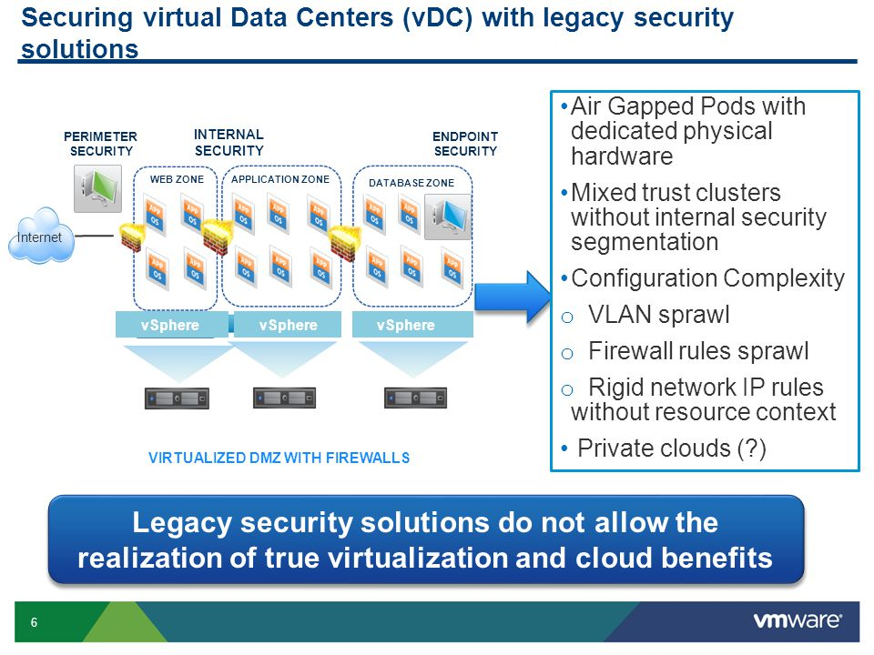 6 Securing virtual Data Centers (vDC) with legacy security solutions Legacy security solutions do not allow the realization of true virtualization and cloud benefits VIRTUALIZED DMZ WITH FIREWALLS APPLICATION ZONE DATABASE ZONE WEB ZONE ENDPOINT SECURITY INTERNAL SECURITY PERIMETER SECURITY Internet vSphere Air Gapped Pods with dedicated physical hardware Mixed trust clusters without internal security segmentation Configuration Complexity o VLAN sprawl o Firewall rules sprawl o Rigid network IP rules without resource context Private clouds ( )