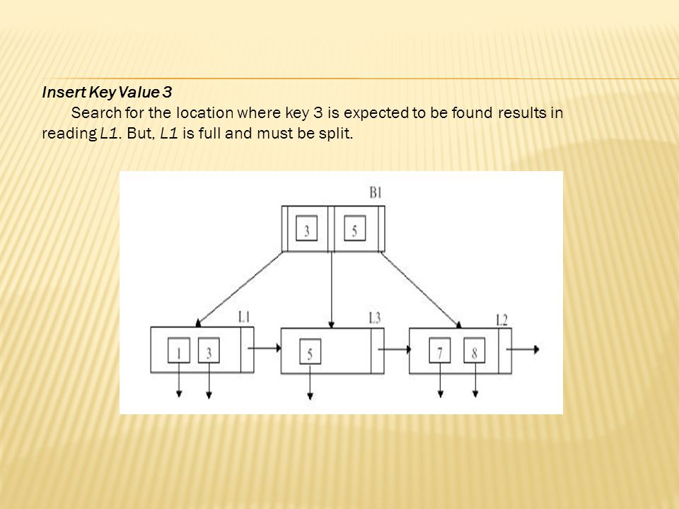 Insert Key Value 3 Search for the location where key 3 is expected to be found results in reading L1.