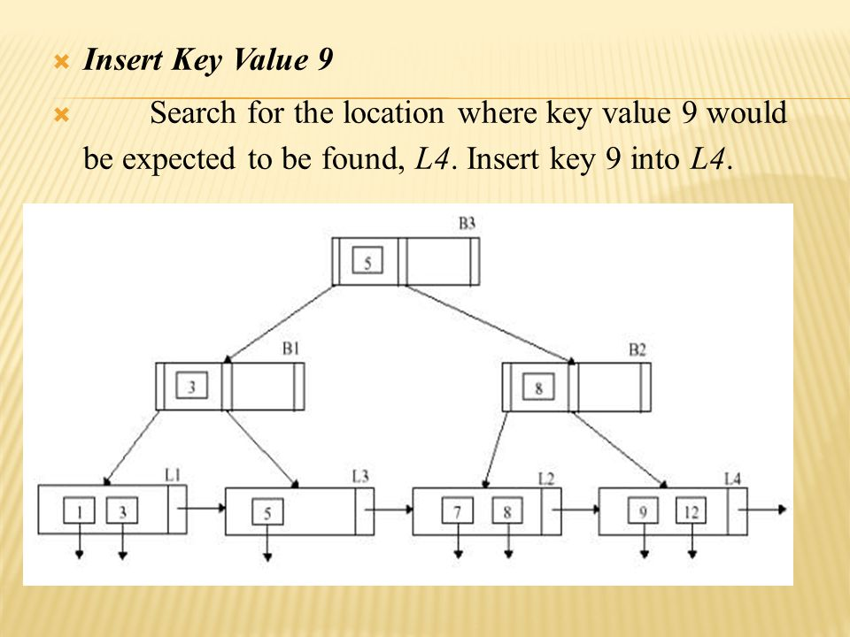  Insert Key Value 9  Search for the location where key value 9 would be expected to be found, L4.