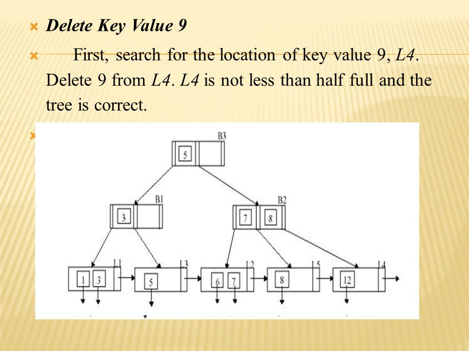 Delete Key Value 9  First, search for the location of key value 9, L4.