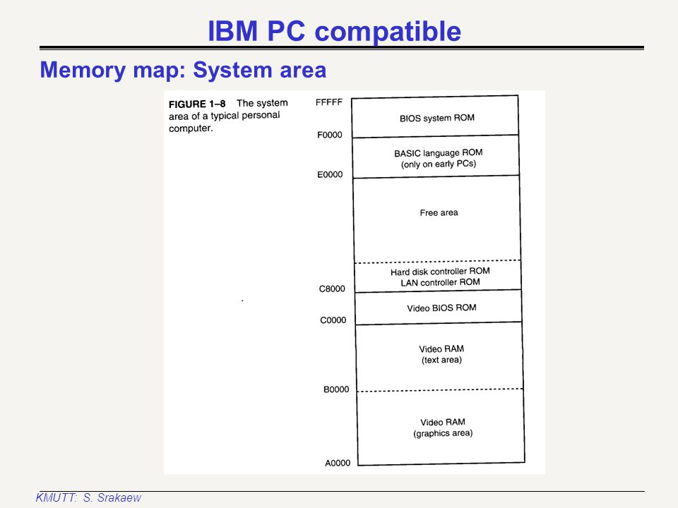 KMUTT: S. Srakaew IBM PC compatible Memory map: Transient program area(TPA)