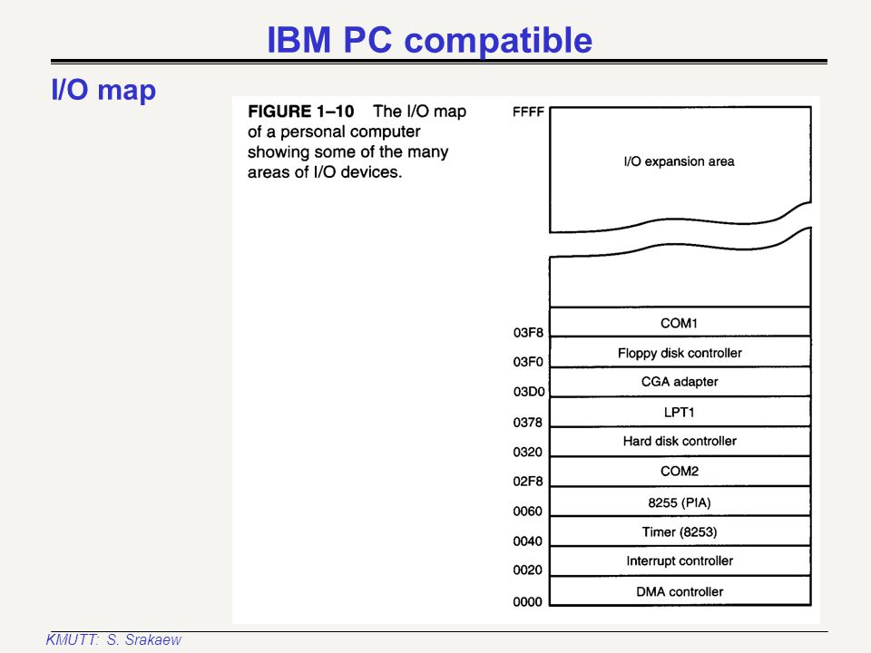 KMUTT: S. Srakaew IBM PC compatible Memory map: System area