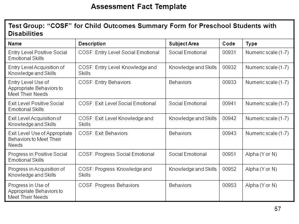 57 Assessment Fact Template Test Group: COSF for Child Outcomes Summary Form for Preschool Students with Disabilities NameDescriptionSubject AreaCodeType Entry Level Positive Social Emotional Skills COSF: Entry Level Social EmotionalSocial Emotional00931Numeric scale (1-7) Entry Level Acquisition of Knowledge and Skills COSF: Entry Level Knowledge and Skills Knowledge and Skills00932Numeric scale (1-7) Entry Level Use of Appropriate Behaviors to Meet Their Needs COSF: Entry Behaviors Behaviors00933Numeric scale (1-7) Exit Level Positive Social Emotional Skills COSF: Exit Level Social EmotionalSocial Emotional00941Numeric scale (1-7) Exit Level Acquisition of Knowledge and Skills COSF: Exit Level Knowledge and Skills Knowledge and Skills00942Numeric scale (1-7) Exit Level Use of Appropriate Behaviors to Meet Their Needs COSF: Exit Behaviors Behaviors00943Numeric scale (1-7) Progress in Positive Social Emotional Skills COSF: Progress Social EmotionalSocial Emotional00951Alpha (Y or N) Progress in Acquisition of Knowledge and Skills COSF: Progress Knowledge and Skills Knowledge and Skills00952Alpha (Y or N) Progress in Use of Appropriate Behaviors to Meet Their Needs COSF: Progress Behaviors Behaviors00953Alpha (Y or N)