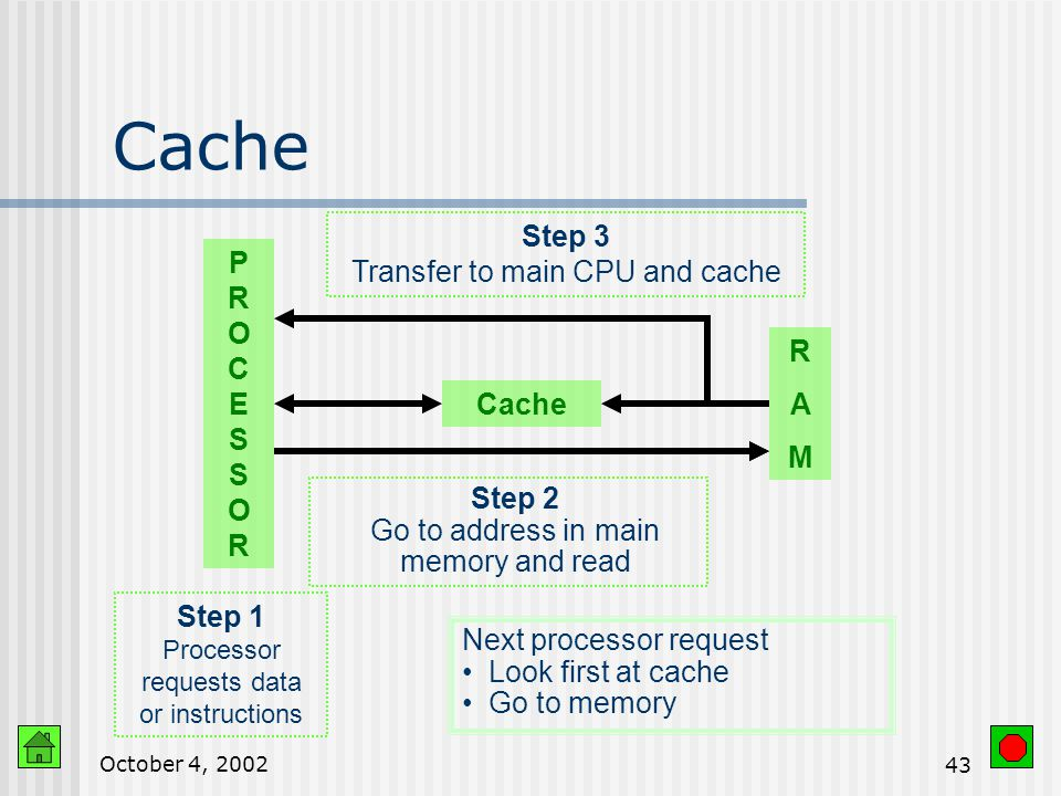October 4, Cache Small block of very fast temporary memory Speed up data transfer Instructions and data used most frequently or most recently
