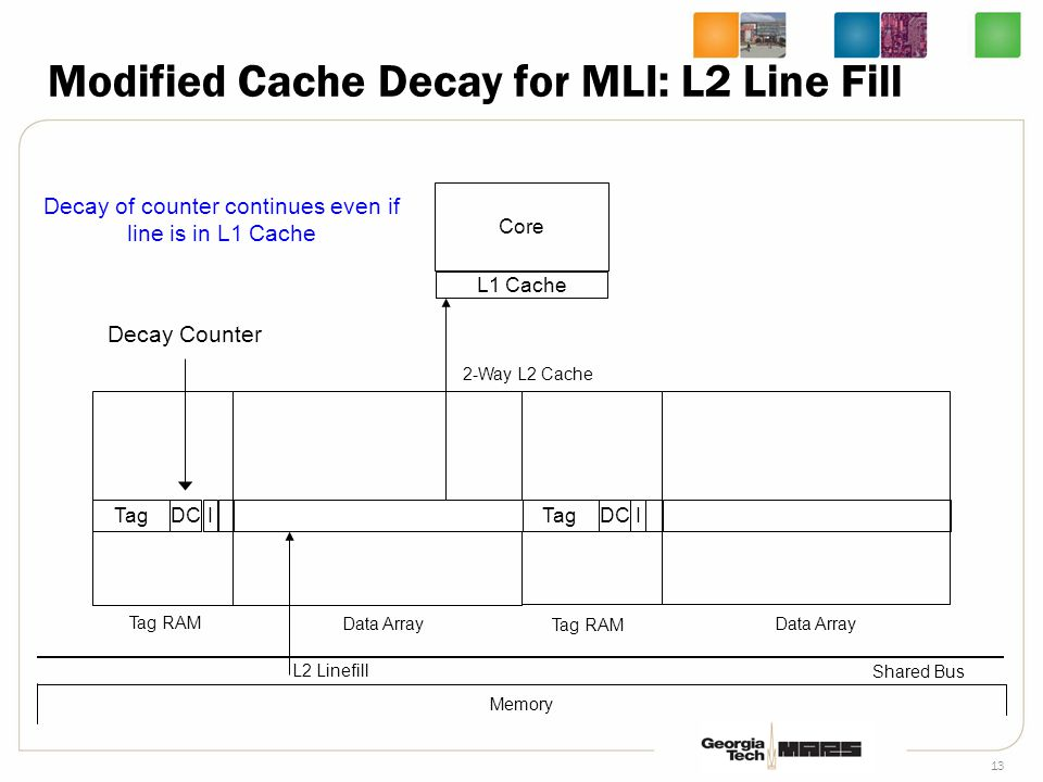 13 Core L1 Cache 2-Way L2 Cache Tag RAM Data Array Shared Bus Tag RAM Data Array TagDCI Memory L2 Linefill Decay of counter continues even if line is in L1 Cache Modified Cache Decay for MLI: L2 Line Fill TagDCI Decay Counter 0x ff ab