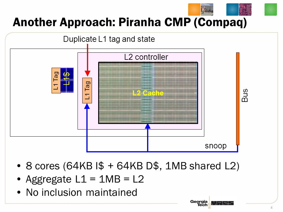 4 Another Approach: Piranha CMP (Compaq) 8 cores (64KB I$ + 64KB D$, 1MB shared L2) Aggregate L1 = 1MB = L2 No inclusion maintained L1 Tag L2 Cache L1 Tag L2 controller Duplicate L1 tag and state snoop L1$ Bus