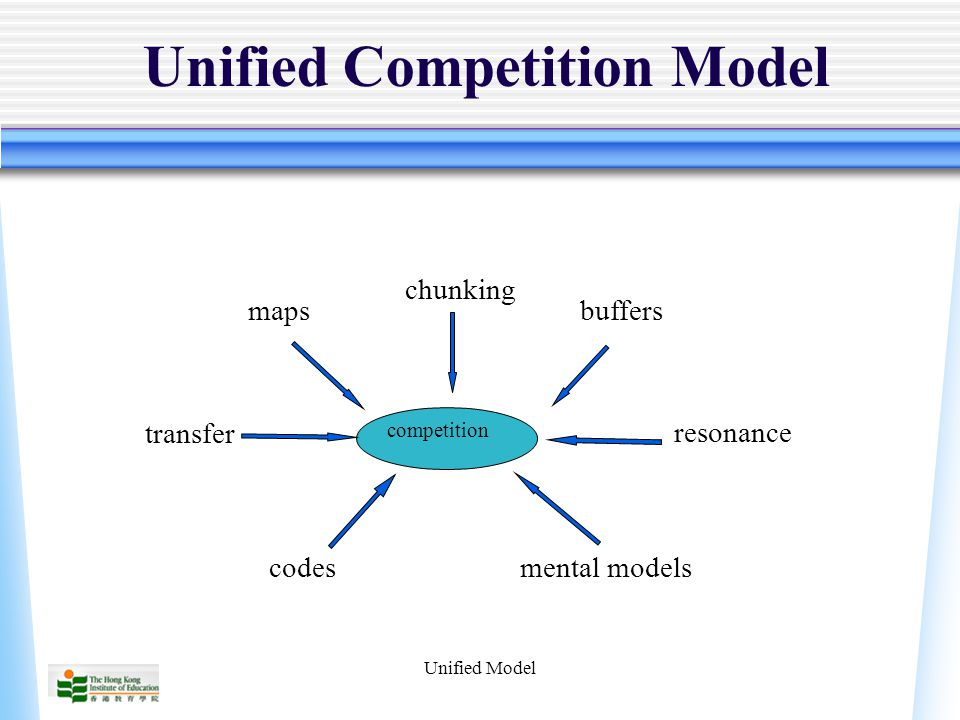 Unified Model Unified Competition Model competition maps chunking buffers codes resonance mental models transfer