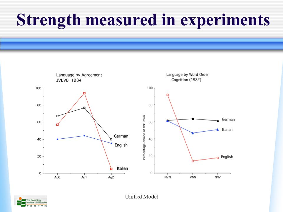 Unified Model Strength measured in experiments