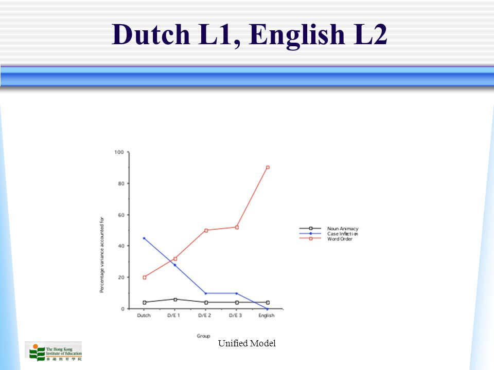 Unified Model Dutch L1, English L2