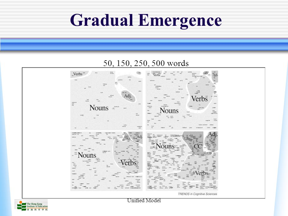 Unified Model Gradual Emergence 50, 150, 250, 500 words