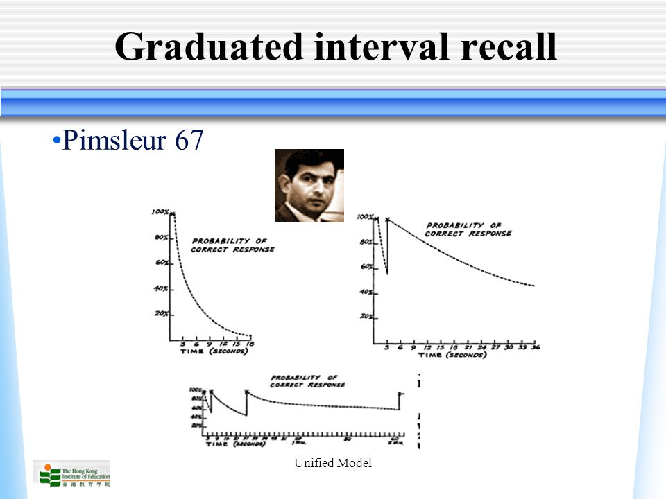 Unified Model Graduated interval recall Pimsleur 67