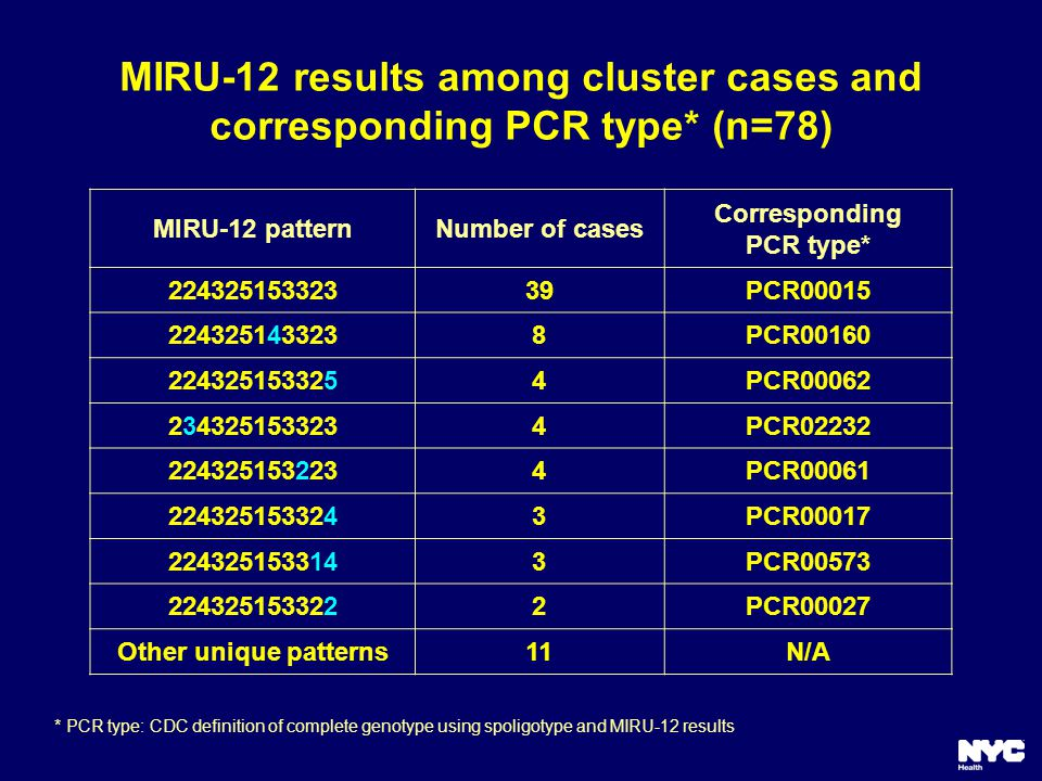 MIRU-12 results among cluster cases and corresponding PCR type* (n=78) MIRU-12 patternNumber of cases Corresponding PCR type* 22432515332339PCR00015 2243251433238PCR00160 2243251533254PCR00062 2343251533234PCR02232 2243251532234PCR00061 2243251533243PCR00017 2243251533143PCR00573 2243251533222PCR00027 Other unique patterns11N/A * PCR type: CDC definition of complete genotype using spoligotype and MIRU-12 results