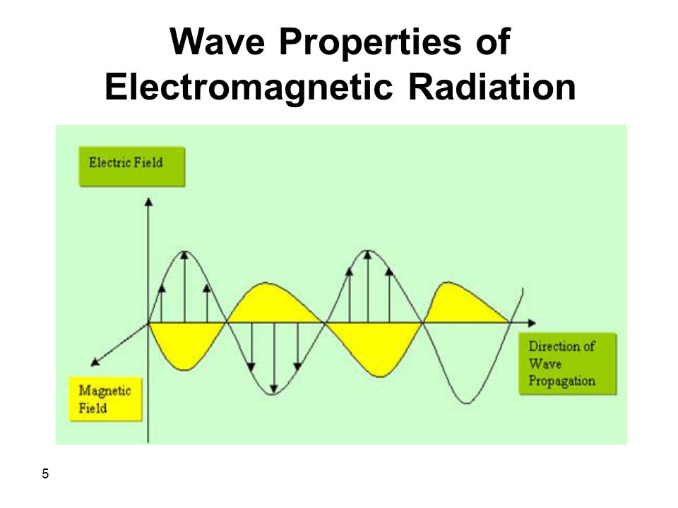 5 Wave Properties of Electromagnetic Radiation