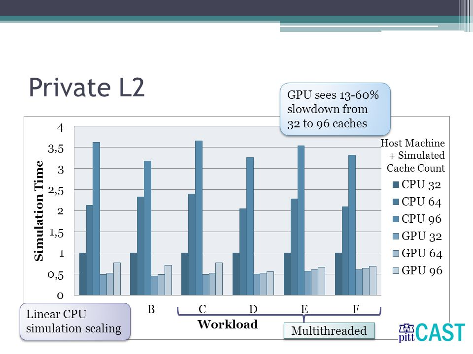 Private L2 Linear CPU simulation scaling GPU sees 13-60% slowdown from 32 to 96 caches Multithreaded