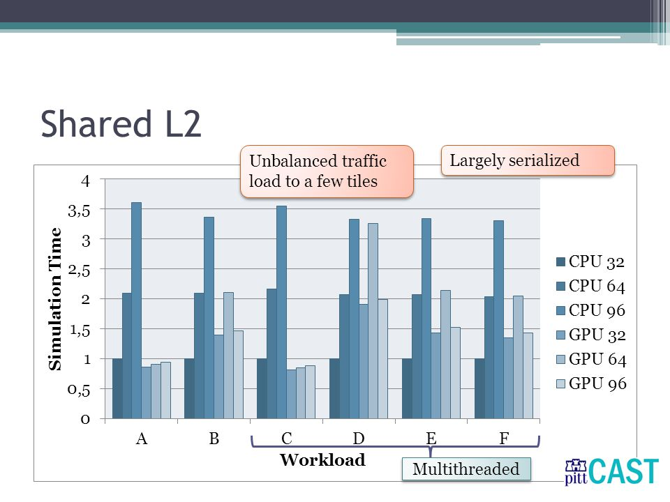 Shared L2 Unbalanced traffic load to a few tiles Largely serialized Multithreaded