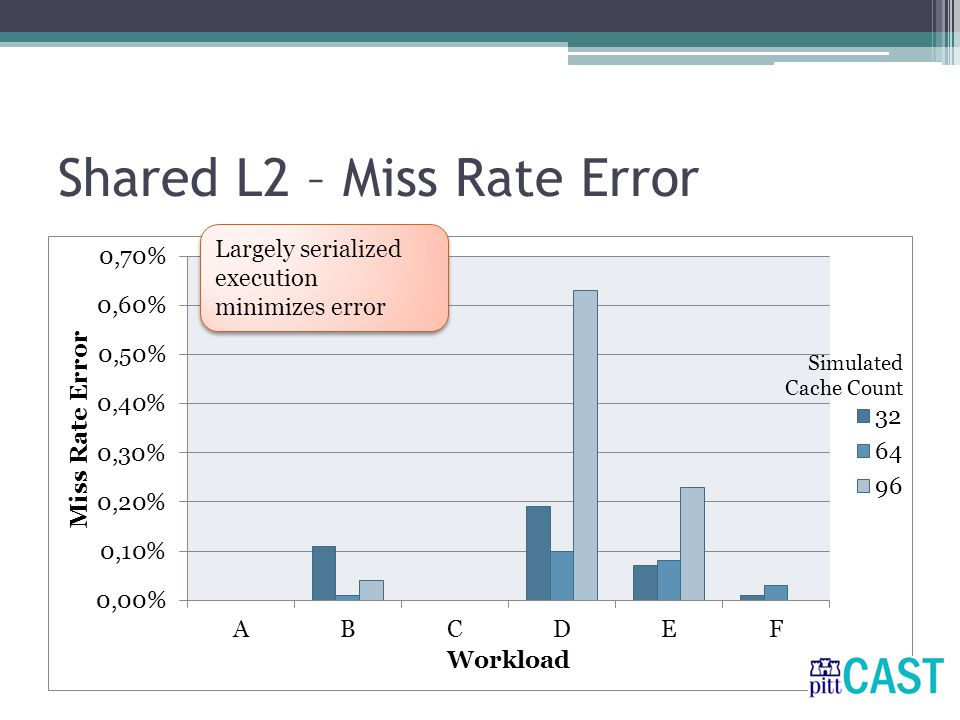 Shared L2 – Miss Rate Error Largely serialized execution minimizes error
